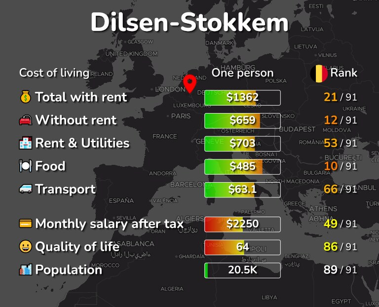 Cost of living in Dilsen-Stokkem infographic