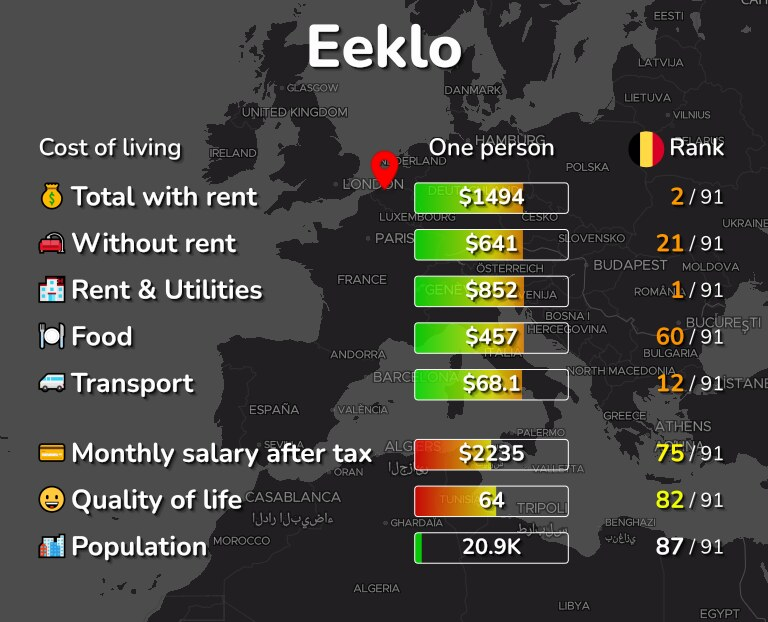 Cost of living in Eeklo infographic
