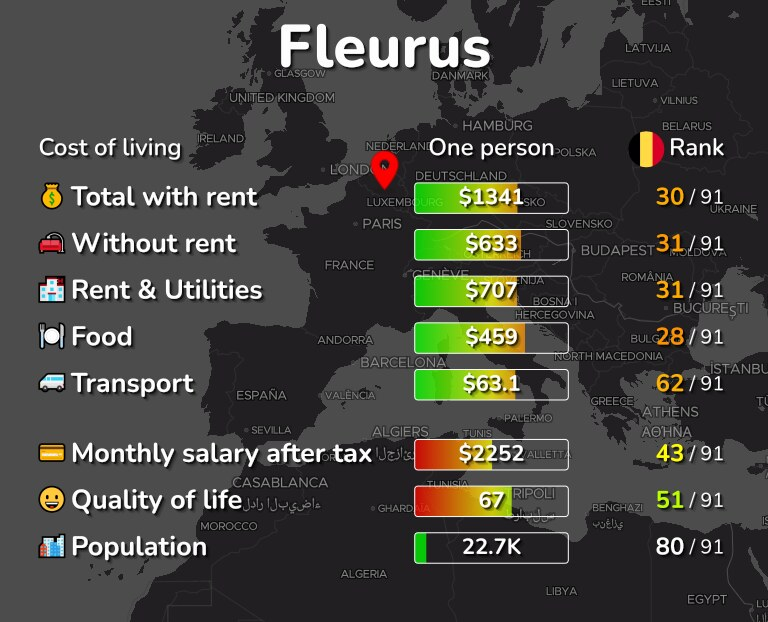 Cost of living in Fleurus infographic
