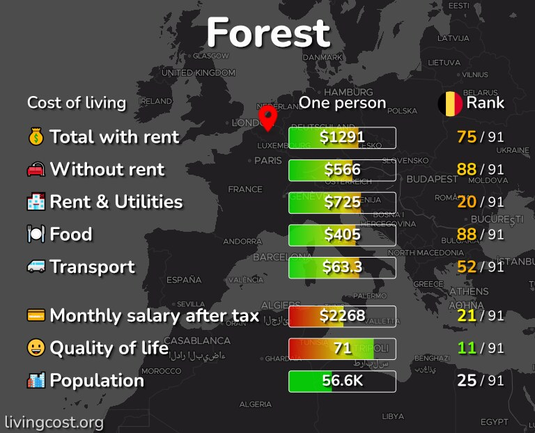 Cost of living in Forest infographic