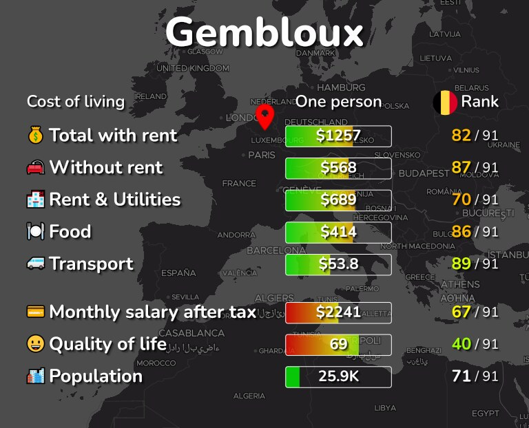 Cost of living in Gembloux infographic