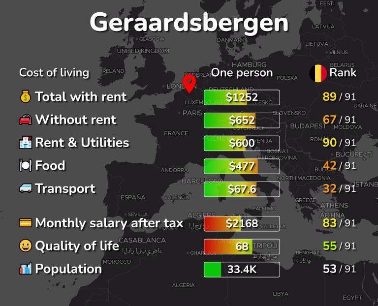 Cost of living in Geraardsbergen infographic