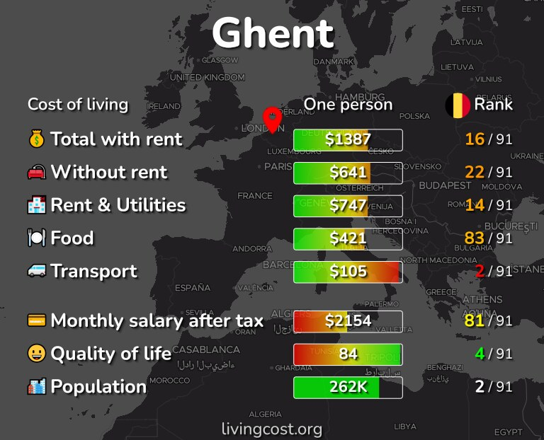 Cost of living in Ghent infographic