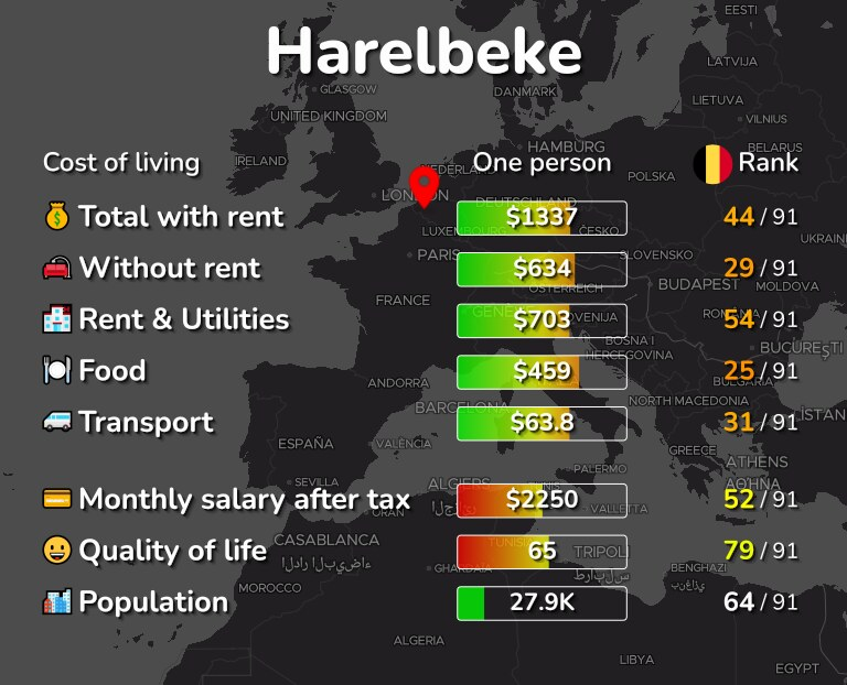 Cost of living in Harelbeke infographic