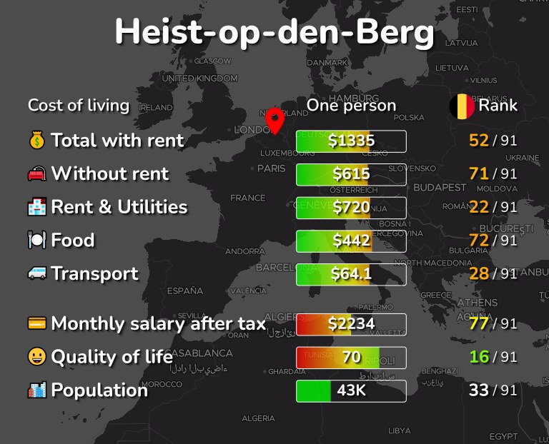 Cost of living in Heist-op-den-Berg infographic