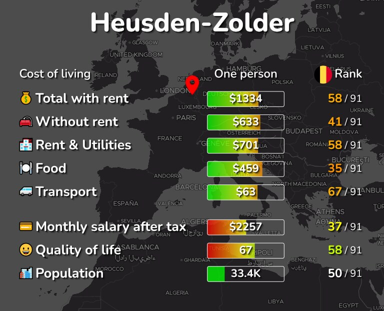 Cost of living in Heusden-Zolder infographic