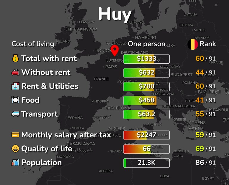 Cost of living in Huy infographic