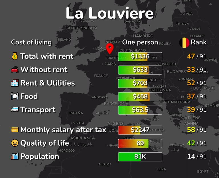 Cost of living in La Louviere infographic