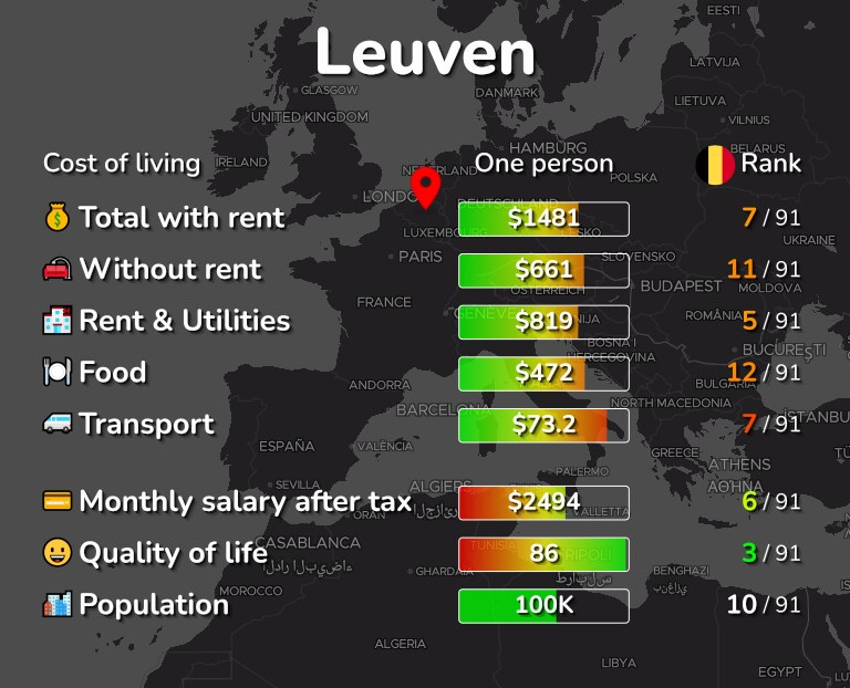 Cost of living in Leuven infographic