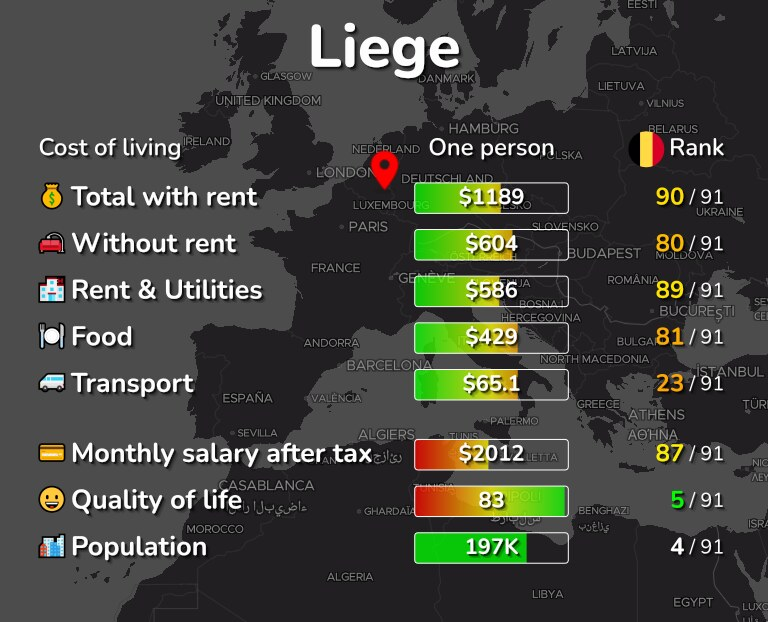 Cost of living in Liege infographic