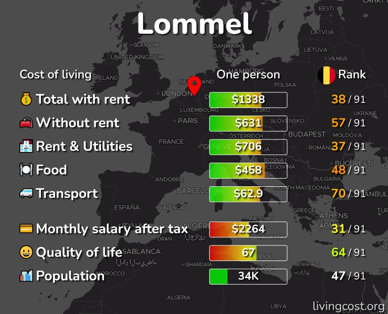 Cost of living in Lommel infographic