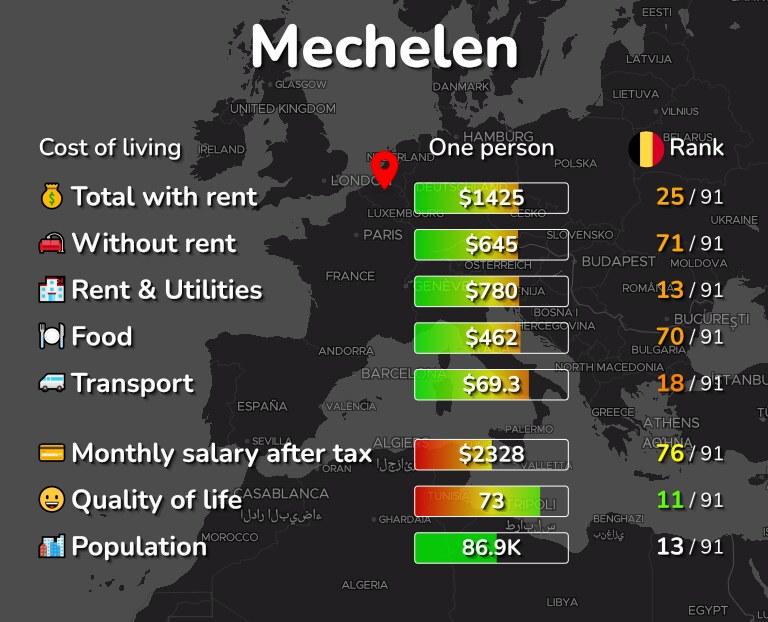Cost of living in Mechelen infographic
