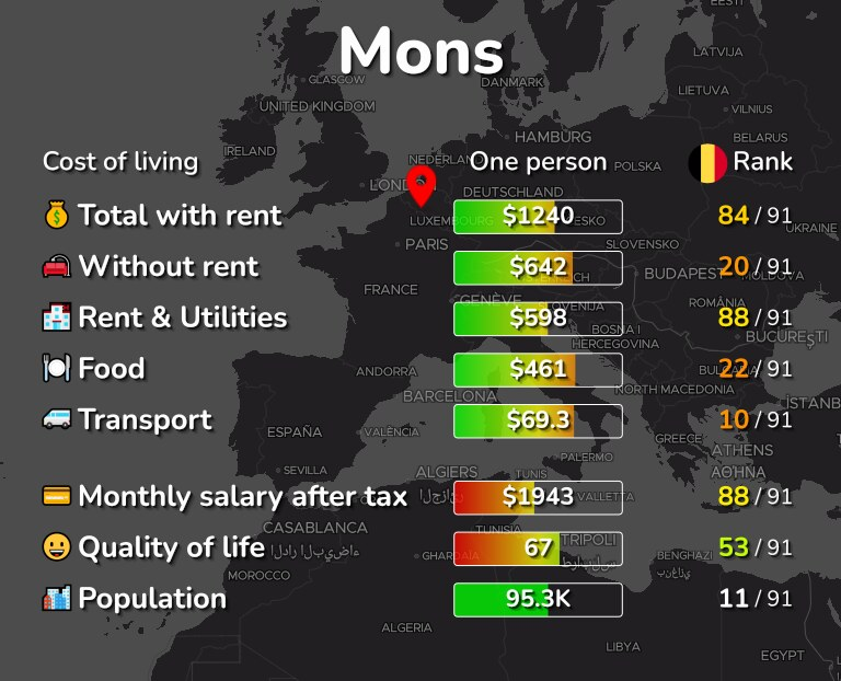 Cost of living in Mons infographic