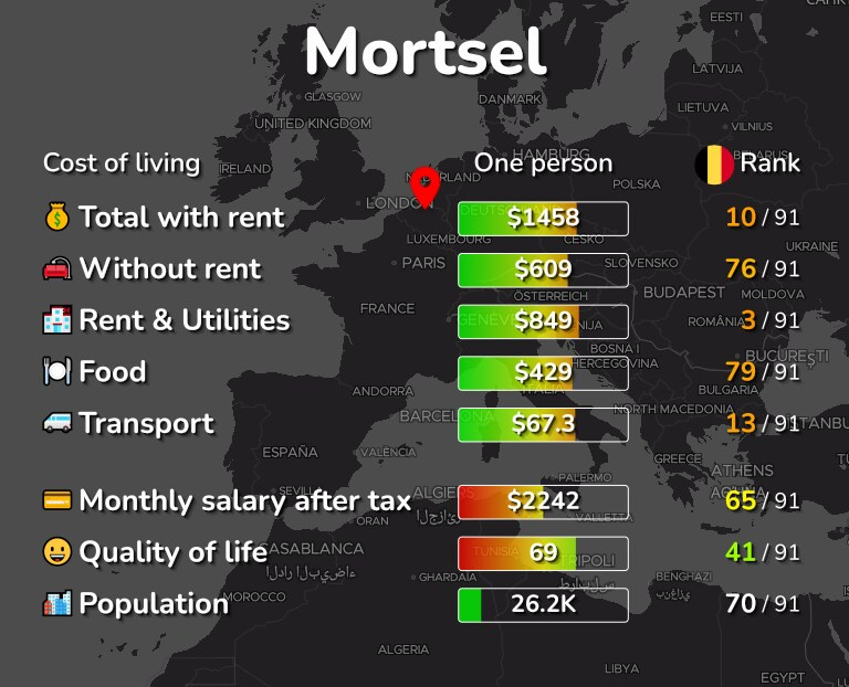 Cost of living in Mortsel infographic