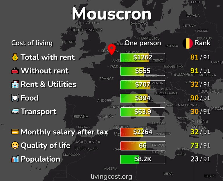 Cost of living in Mouscron infographic