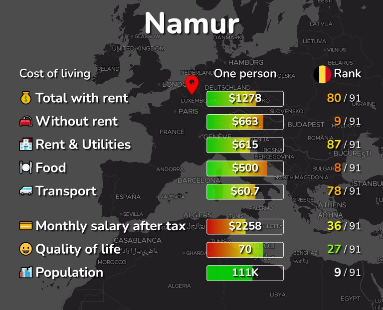 Cost of living in Namur infographic