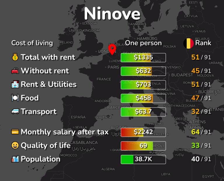 Cost of living in Ninove infographic
