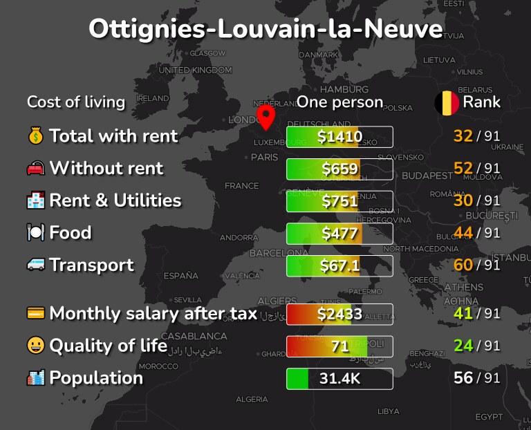 Cost of living in Ottignies-Louvain-la-Neuve infographic