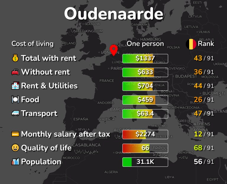Cost of living in Oudenaarde infographic
