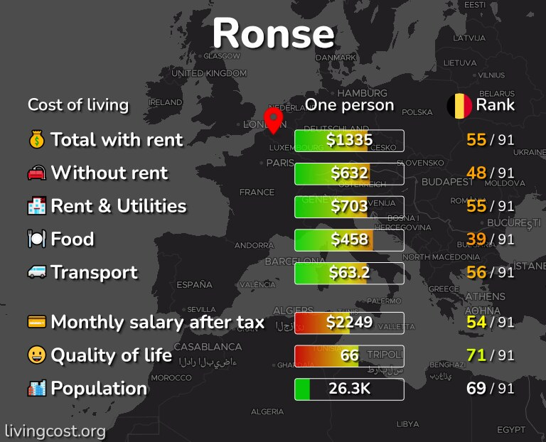 Cost of living in Ronse infographic