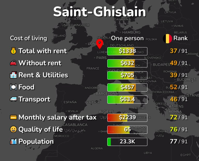 Cost of living in Saint-Ghislain infographic