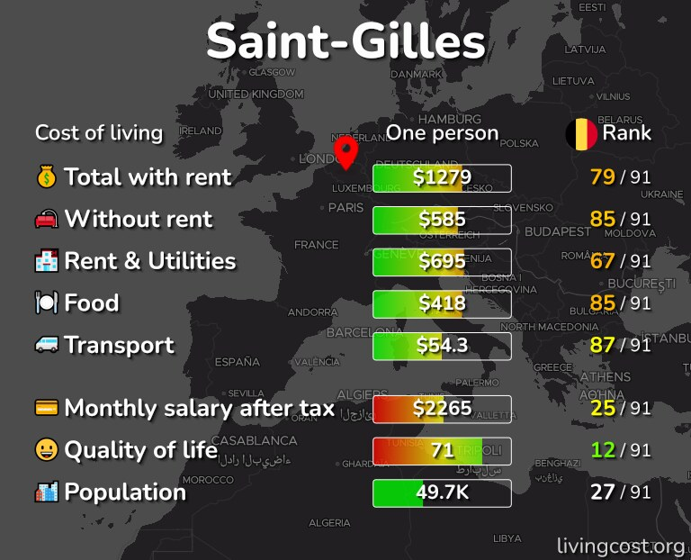 Cost of living in Saint-Gilles infographic