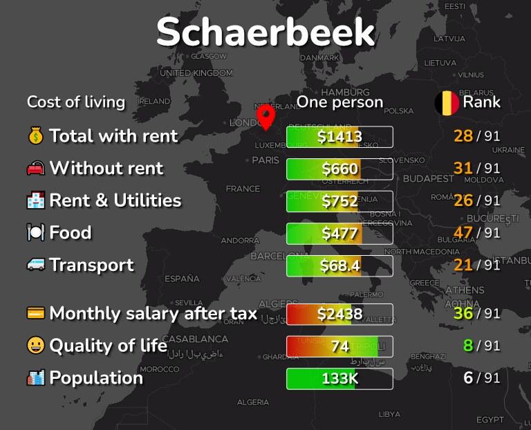 Cost of living in Schaerbeek infographic