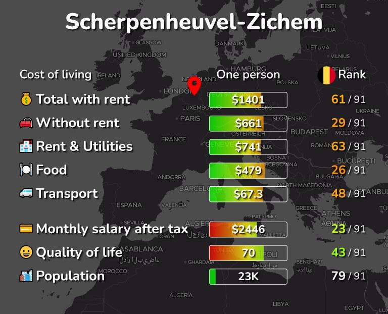 Cost of living in Scherpenheuvel-Zichem infographic