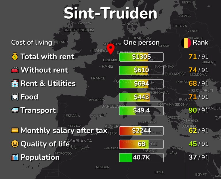 Cost of living in Sint-Truiden infographic