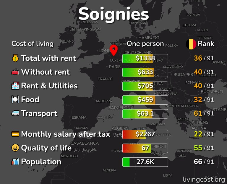 Cost of living in Soignies infographic