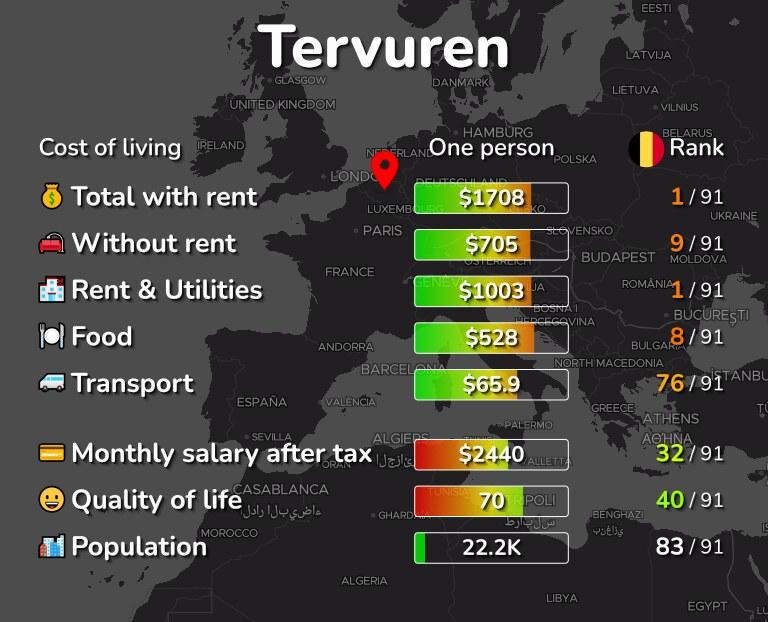 Cost of living in Tervuren infographic