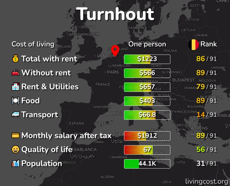 Cost of living in Turnhout infographic