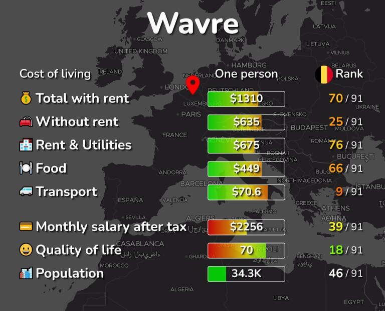 Cost of living in Wavre infographic