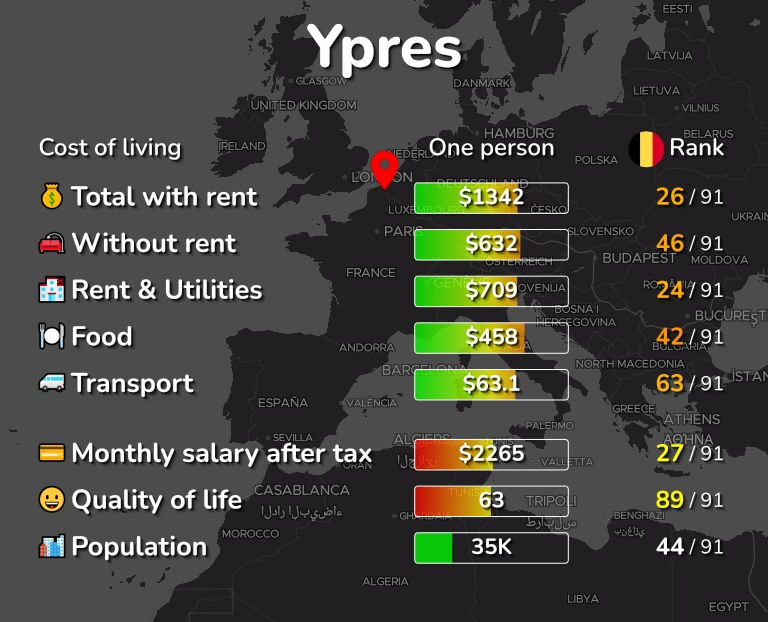 Cost of living in Ypres infographic