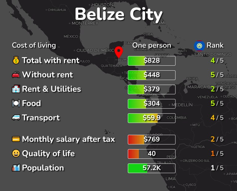 Cost of living in Belize infographic