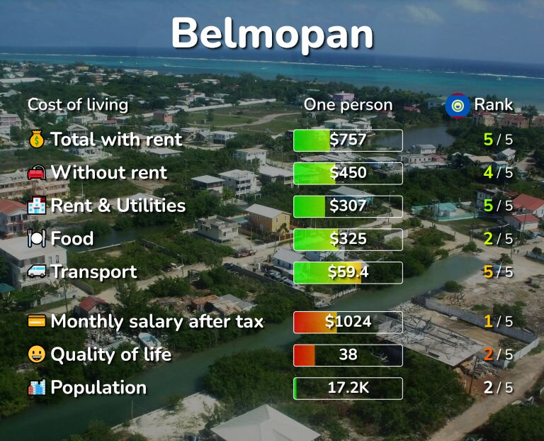 Cost of living in Belmopan infographic