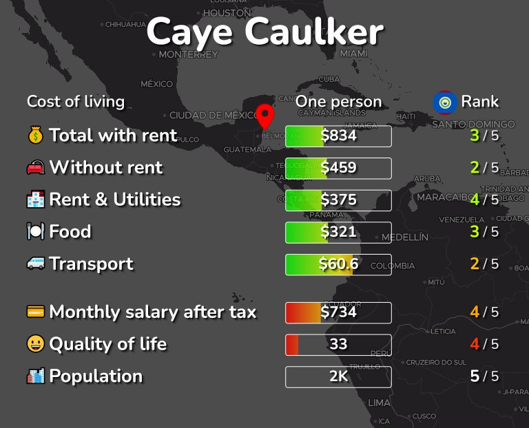 Cost of living in Caye Caulker infographic