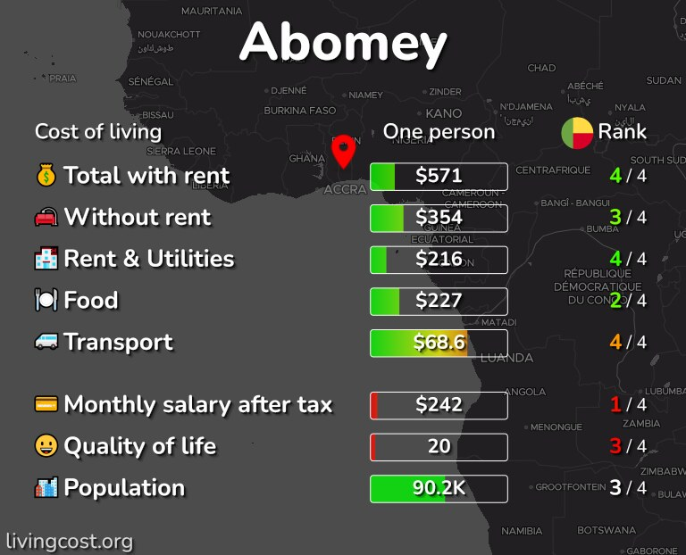 Cost of living in Abomey infographic