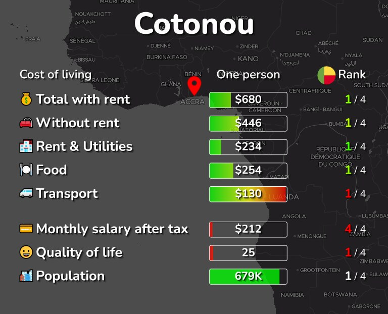 Cost of living in Cotonou infographic