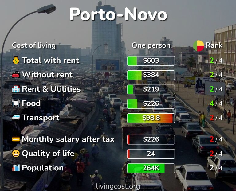 Cost of living in Porto-Novo infographic