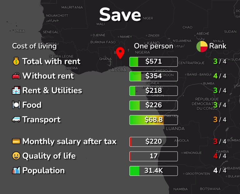 Cost of living in Save infographic