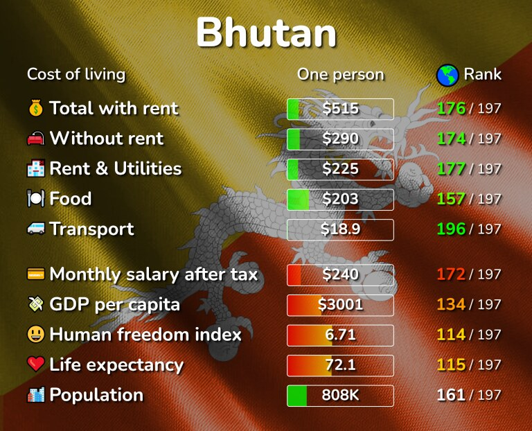 Cost of living in Bhutan infographic