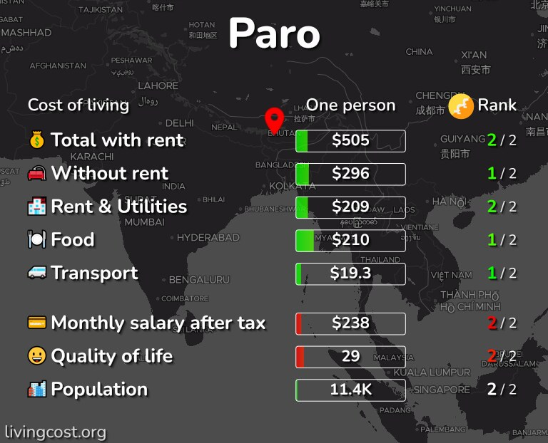 Cost of living in Paro infographic