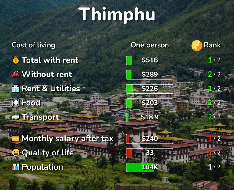 Cost of living in Thimphu infographic