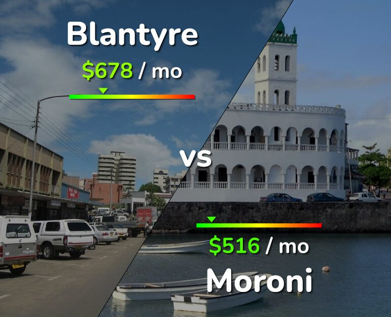 Cost of living in Blantyre vs Moroni infographic