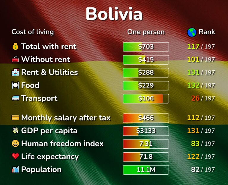 Cost of living in Bolivia infographic