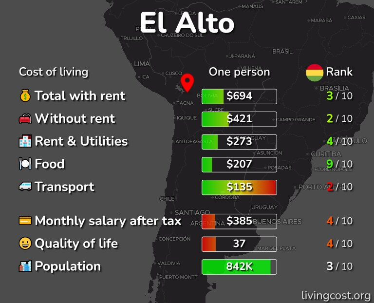 Cost of living in El Alto infographic