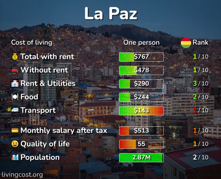 Cost of living in La Paz infographic