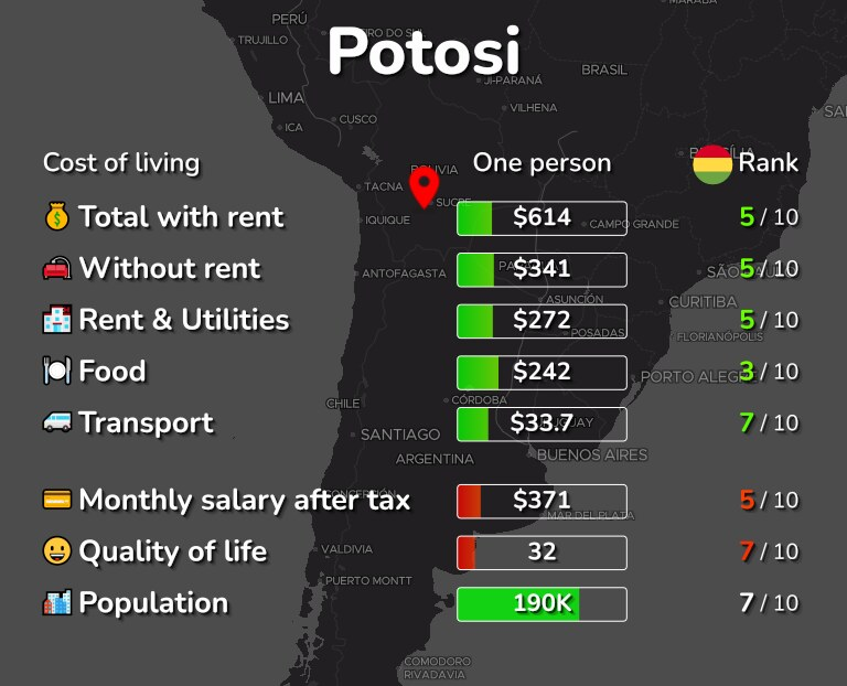Cost of living in Potosi infographic
