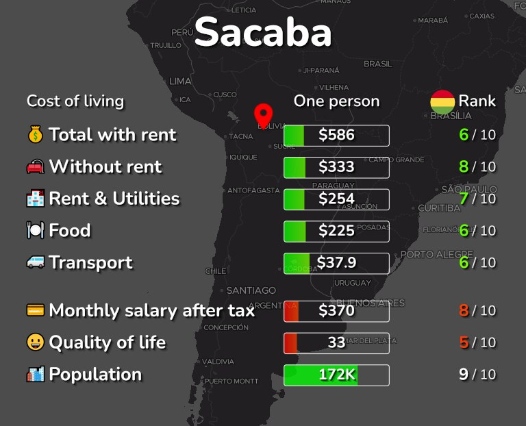 Cost of living in Sacaba infographic
